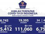 update-corona-di-indonesia-24-agustus-2020jpg.jpg