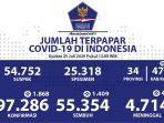 update-corona-di-indonesia-25-juli-2020.jpg