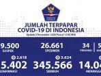update-corona-di-indonesia-per-2-november-2020.jpg