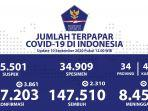 update-corona-indonesia-10-september-2020jpg.jpg