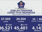 update-corona-indonesia-19-juli-2020-85021-positif-4143-meninggal-dan-45401-sembuh.jpg