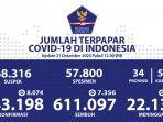 Update Persebaran Corona di 34 Provinsi: Jakarta Bertambah 2.022 dan Jabar 1.024 Kasus Baru