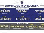 Update Persebaran Corona di 34 Provinsi per 25 Februari 2021, Penambahan Terbanyak Ada di Jawa Barat