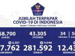 Update Persebaran Corona di 34 Provinsi: Kasus Baru di Jakarta Bertambah 974 Orang