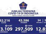update-persebaran-corona-di-indonesia-pe-tanggal-21-oktober-2020.jpg