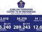 update-persebaran-covid-19-di-indonesia-tanggal-19-oktober-2020jpg.jpg