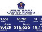 update-persebaran-kasus-covid-19-di-indonesia-per-15-desember-2020.jpg