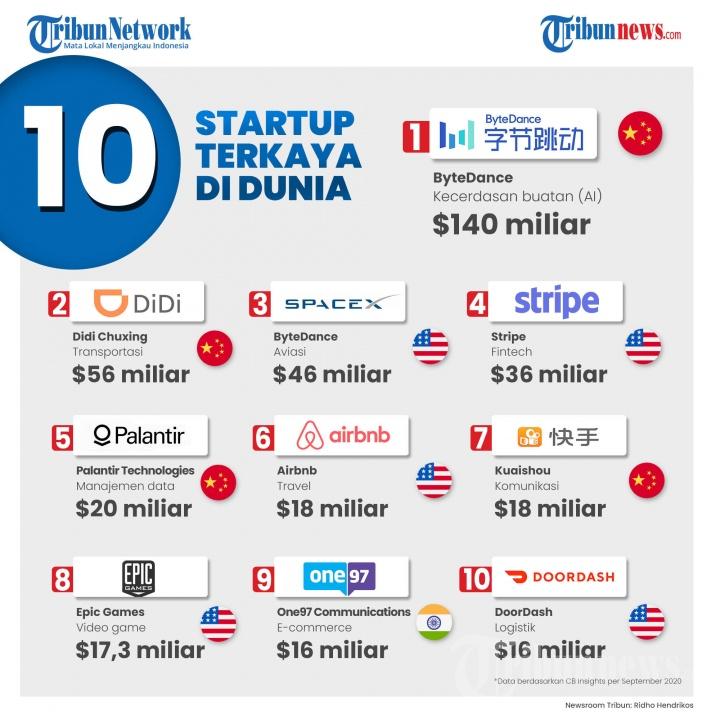 Infografis 10 Startup Terkaya di Dunia