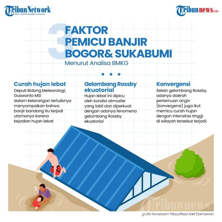 Infografis 3 Faktor Pemicu Banjir Bogor dan Sukabumi