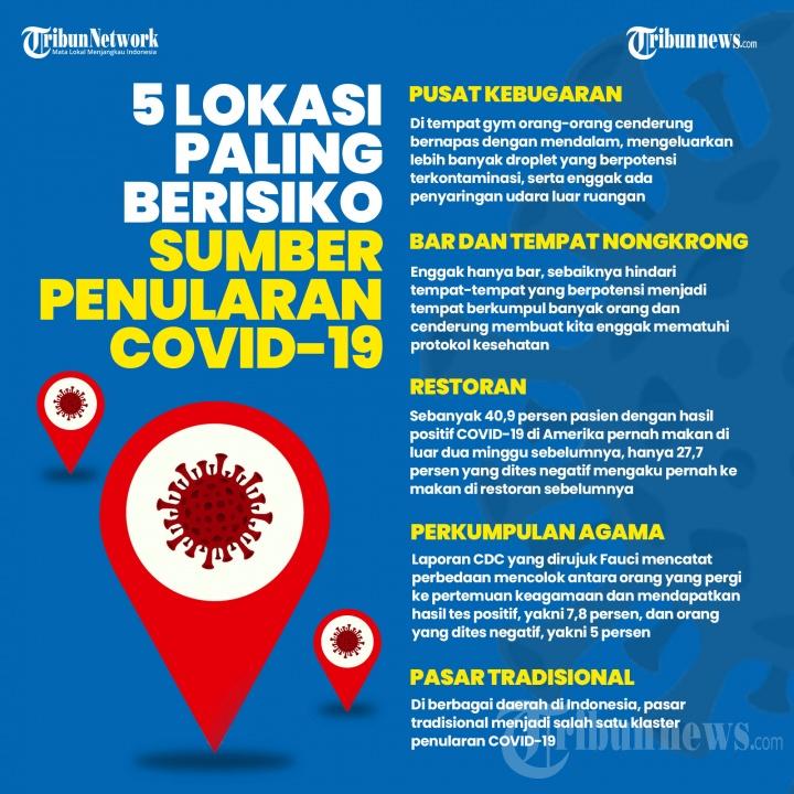 Infografis 5 Lokasi Paling Beresiko Sumber Penularan Covid-19