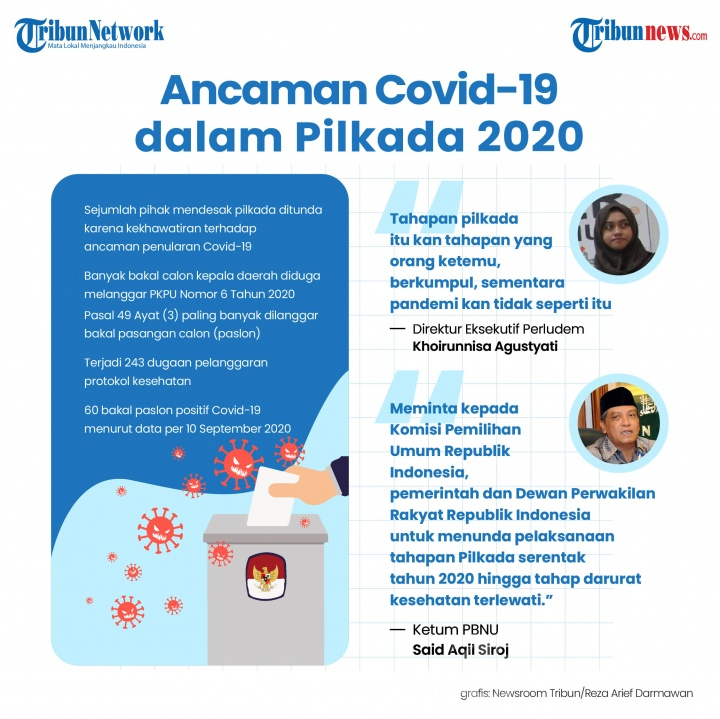 Infografis Ancaman Covid-19 dalam Pilkada 2020