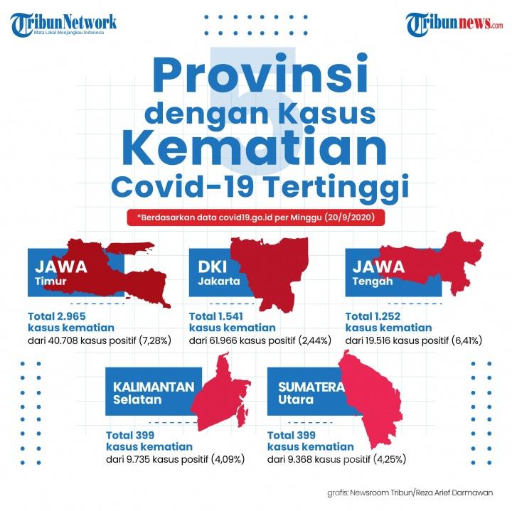 Infografis Provinsi dengan Kasus Kematian Covid-19 Tertinggi