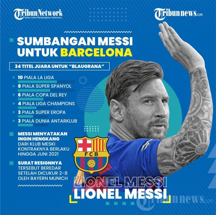 Infografis Sumbangan Messi untuk Barcelona