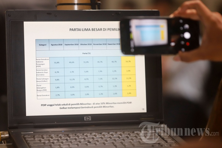 LSI Rilis Survei Pergeseran Dukungan Partai Politik