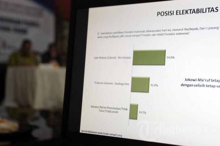 Rilis Survei Pergeseran Dukungan Pilpres Pada 6 Kantong Suara