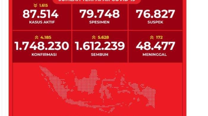 Data Covid-19 di indonesia per Rabu (19/5/2021)