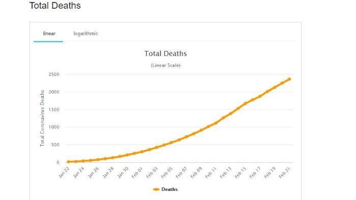 Data Kematian Wabah Virus Corona