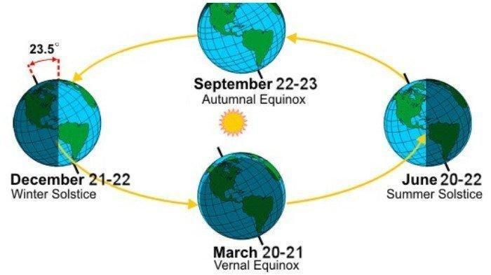 fenomena-ekuinoks-akan-terjadi-di-indonesia-besok-22-september-2020.jpg