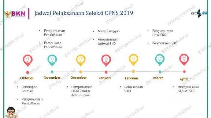 Jadwal Pelaksanaan Seleksi CPNS 2019.