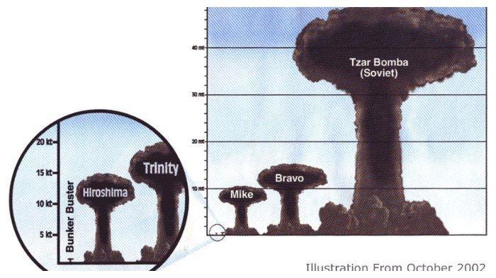 Perbandingan daya ledak Tsar Bomba dengan bom lainnya