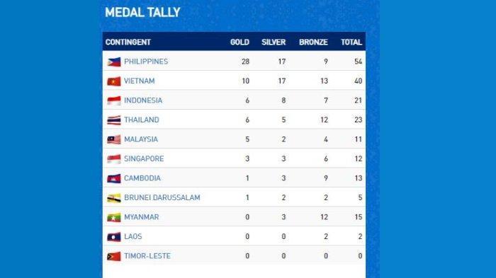 Klasemen Medali Sementara SEA Games 2019 hingga Senin, 2 Desember pukul 14.00 WIB