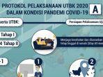 Besok Pelaksanaan UTBK 2020, Peserta Wajib Patuhi Protokol Kesehatan Sebelum hingga Sesudah Ujian