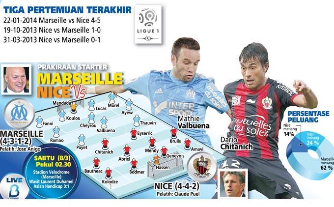 Marseille Optimis Tiga Besar