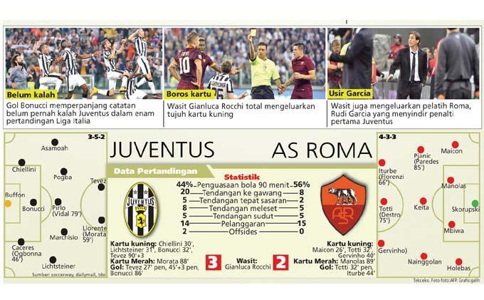 LIVE STREAMING Juventus vs AS Roma, Saksikan Gratis di HP dengan Cara Ini