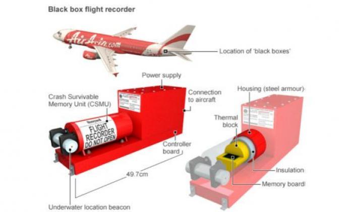 Tim SAR Ambil Data Rekaman Air Asia