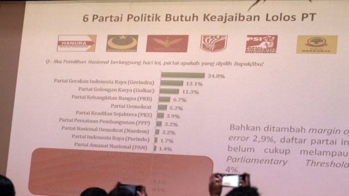 Survei LSI Sebut Enam Parpol Tak Lolos ke DPR