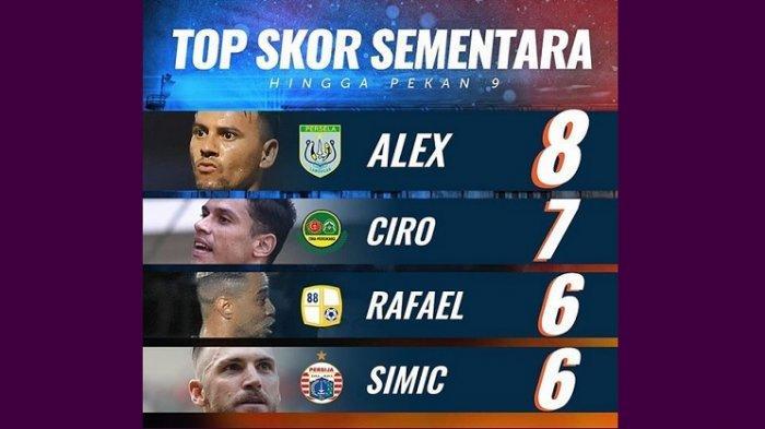 Jadi Top Skor Liga 1 2019 di Pekan Kesembilan, Begini Komentar Striker Persela Alex dos Santos