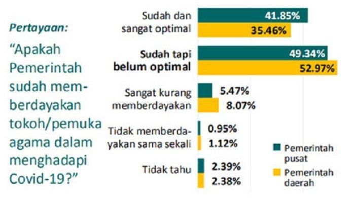 Hasil survei daring dengan incidental sampling yang diikuti 18.743 responden dari 34 provinsi di Indonesia.