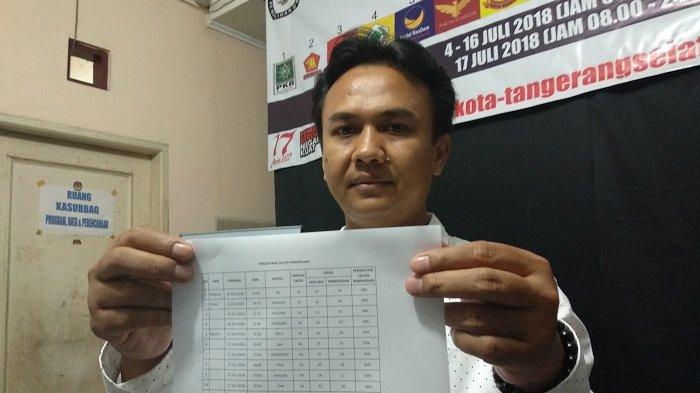 701 Bakal Calon Legislatif Terdaftar di KPU Tangerang Selatan