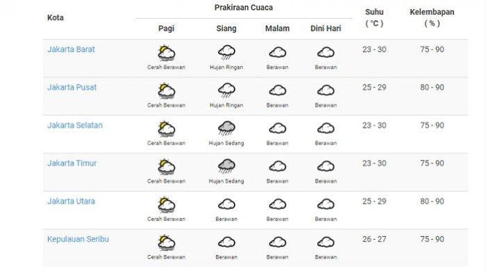 Prakiraan cuaca DKI Jakarta yang dirilis bmkg.go.id pada Jumat (26/3/2021).