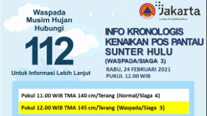 UPDATE Tinggi Muka Air Jakarta Rabu 3 Maret 2021: Waspada Banjir di Sunter Hulu dan Pasar Ikan Siaga