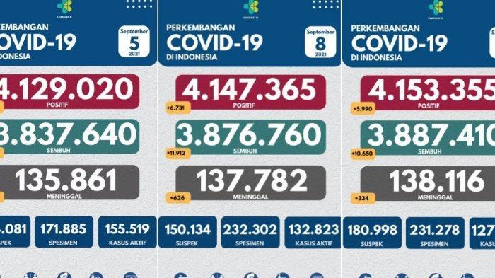 Jumlah Kematian karena Covid-19 Hari Ini 334 Orang, Jumlah Terendah Selama Agustus-September 2021