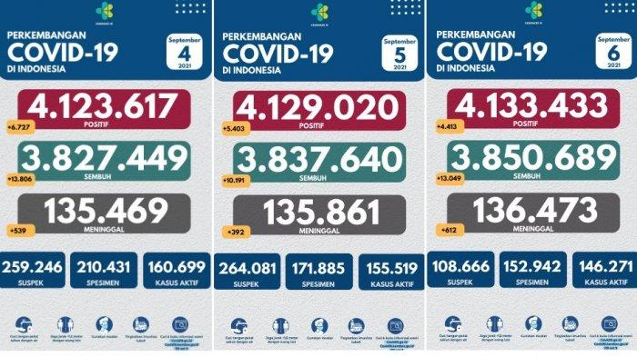 Tiga Hari Angka Covid-19 Terus Turun, Jokowi Minta Tak Euforia, PPKM Diperpanjang 7-20 September
