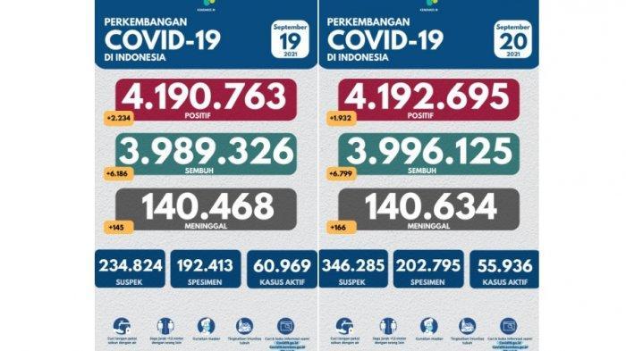 Data Covid-19 tanggal 19 September dan 20 September. Terjadi penurunan angka posiitf Covid-19 yang merupakan penambahan kasus dengan jumlah terendah