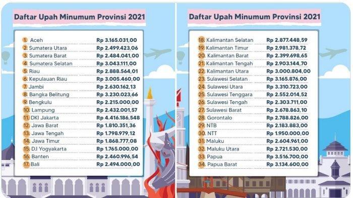UMP 2021, Berikut Daftar Besaran UMP 34 Provinsi di Indonesia, UMP DKI Jakarta Tertinggi