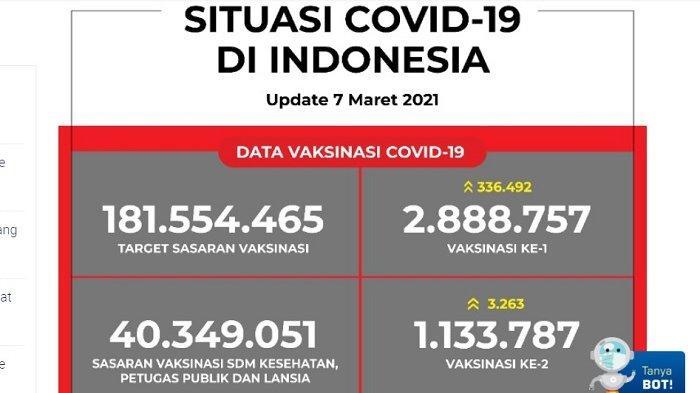 UPDATE Covid-19 di Indonesia 7 Maret 2021:5.826 Pasien Baru,5.146 Orang Sembuh, 112 Meninggal