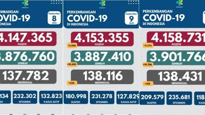 Update Covid-19 Jumat 10 September, Angka Kasus Positif Makin Turun, Jumlah Kematian Makin Dikit