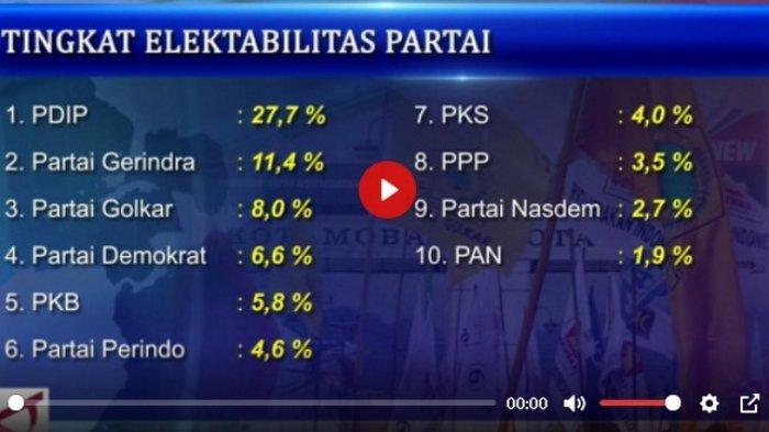 Hasil Survei ElektabilitasPDIP dan Gerindra Naik tapi Sejumlah Parpol Menurun, Ada Apa ya?