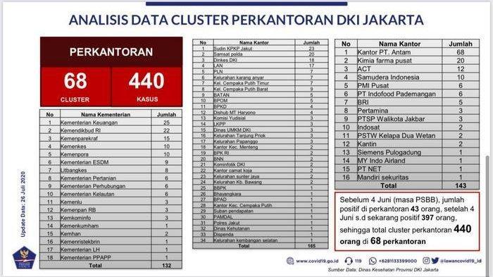 Anggota DPRD DKI Menyarankan Anies Gunakan FKDM dan Karang Taruna untuk Mengawasi Perkantoran