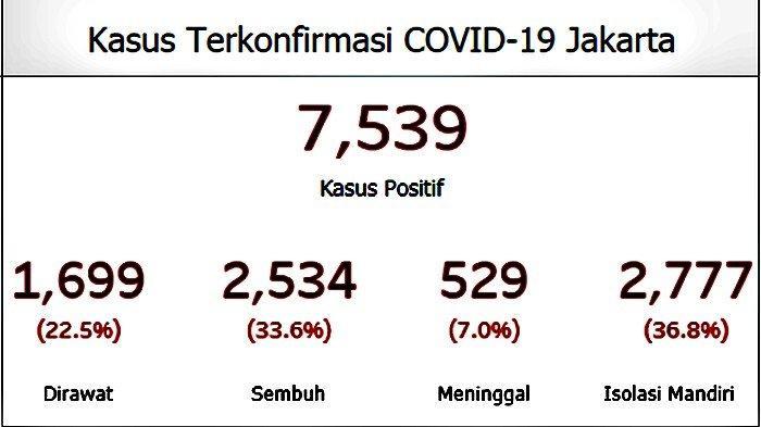 UPDATE Jumlah Kasus Baru Covid-19 di Jakarta Kian Rendah Bertambah 80 Orang, Jadi 7.539 Kasus