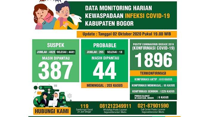 Update Covid-19 Kabupaten Bogor: Ada 16 Warga Kabupaten Bogor Jadi Pasien Baru, 25 Orang Sembuh