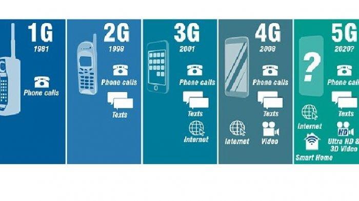 Berikut Daftar Smartphone yang Mendukung Jaringan 5G Band 40, Ponsel Anda Termasuk?