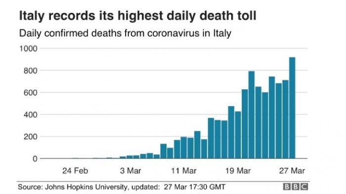 Italia Kembali Pecahkan Rekor Jumlah Kematian Akibat Virus Corona dalam 24 Jam, Yakni 919 Orang