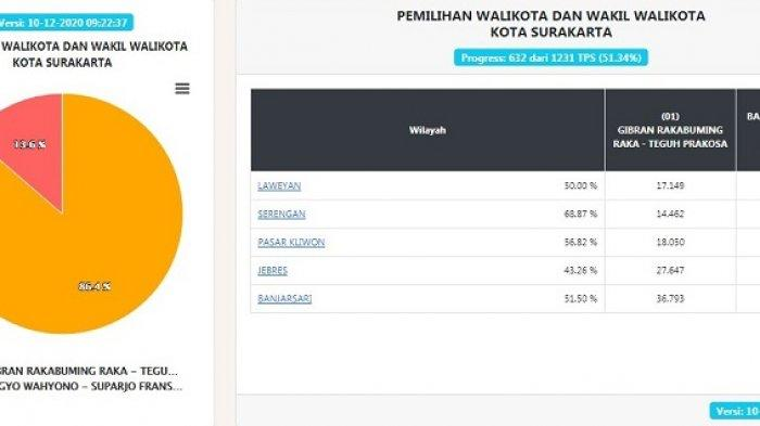 UPDATE Pilkada Solo: Suara Masuk 51,34%, Gibran-Teguh Unggul Telak 86,4 Persen