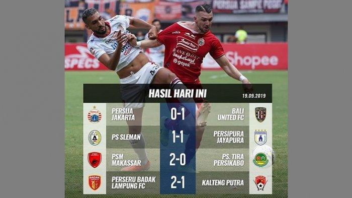 Rekap Hasil Pertandingan Liga 1 2019 Kamis, PSM Makassar Menang, Persipura Seri, Persija Kalah
