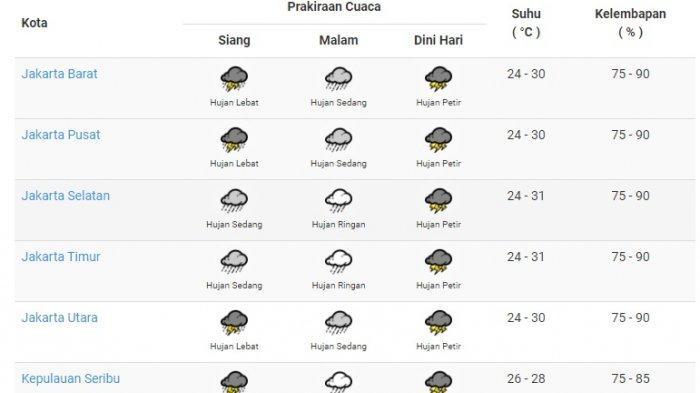 Ini Pantauan Tinggi Muka Air dan Cuaca Jakarta Hari Ini Kamis 25 Februari 2021, POTENSI HUJAN